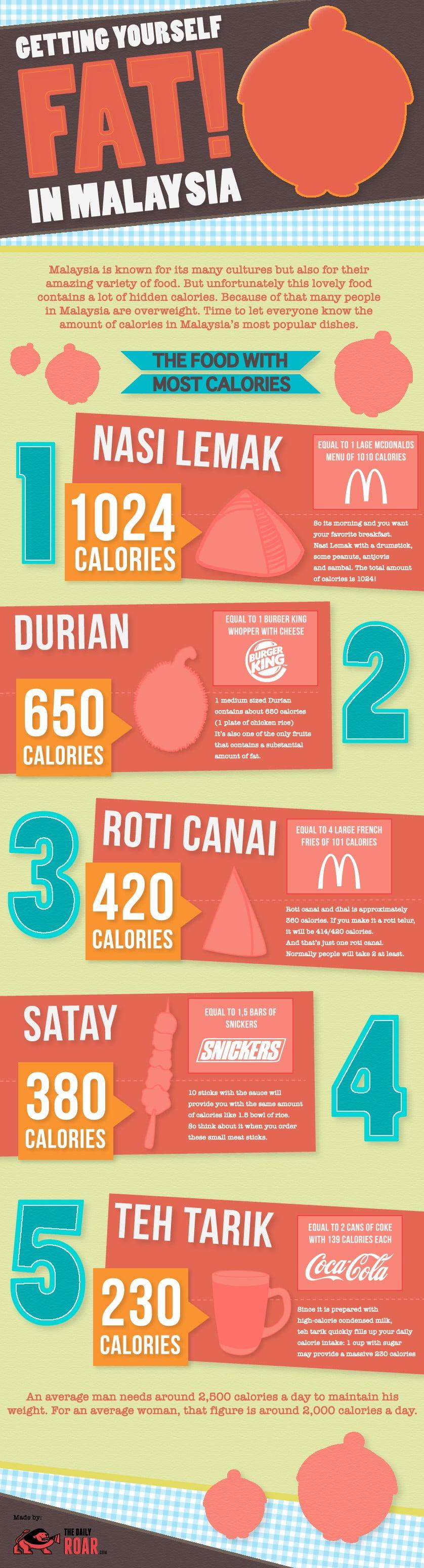 food_info